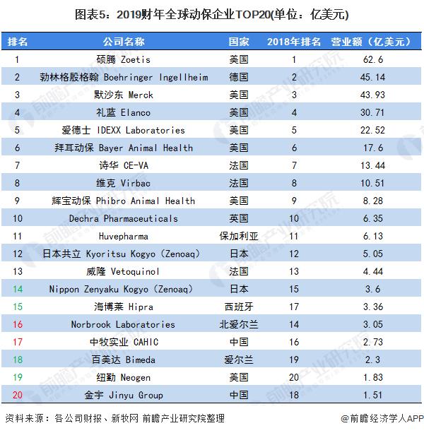 图表5:2019财年全球动保企业TOP20(单位:亿美元)