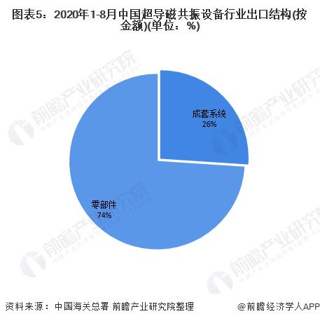 圖表5:2020年1-8月中國超導磁共振設備行業出口結構(按金額)(單位:%)