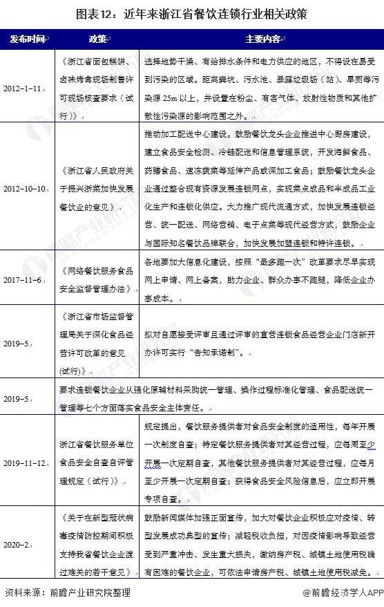 图表12:近年来浙江省餐饮连锁行业相关政策