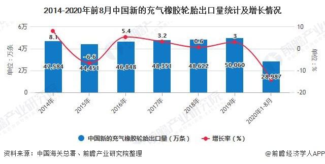 2014-2020年前8月中国新的充气橡胶轮胎出口量统计及增长情况