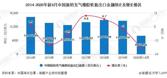 2014-2020年前8月中国新的充气橡胶轮胎出口金额统计及增长情况