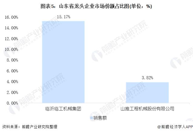 图表5:山东省龙头企业市场份额占比图(单位:%)