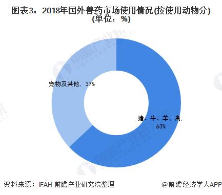 图表3:2018年国外兽药市场使用情况(按使用动物分)(单位:%)