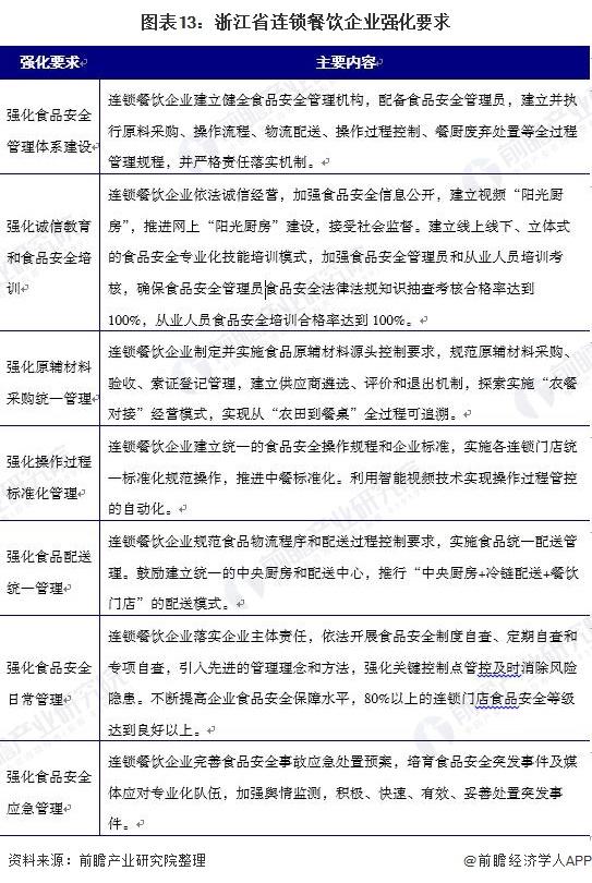 图表13:浙江省连锁餐饮企业强化要求