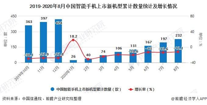 2019-2020年8月中国智能手机上市新机型累计数量统计及增长情况