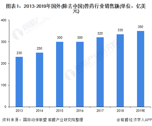 图表1:2013-2019年国外(除去中国)兽药行业销售额(单位:亿美元)