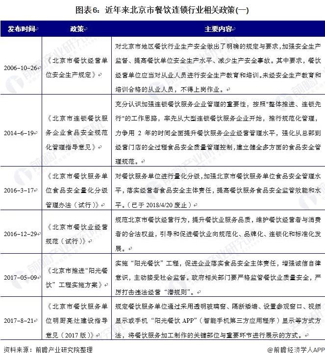 图表6:近年来北京市餐饮连锁行业相关政策(一)