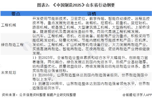 图表2:《中国制造2025》山东省行动纲要