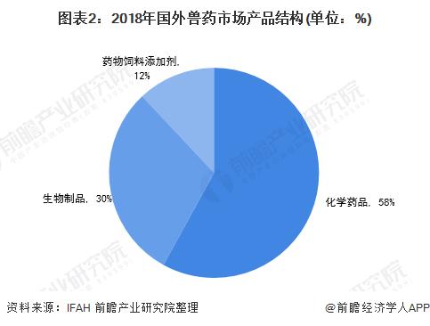 图表2:2018年国外兽药市场产品结构(单位:%)