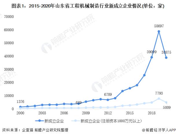 图表1:2015-2020年山东省工程机械制造行业新成立企业情况(单位:家)