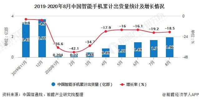 2019-2020年8月中国智能手机累计出货量统计及增长情况