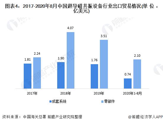 圖表4:2017-2020年8月中國超導磁共振設備行業出口貿易情況(單位:億美元)