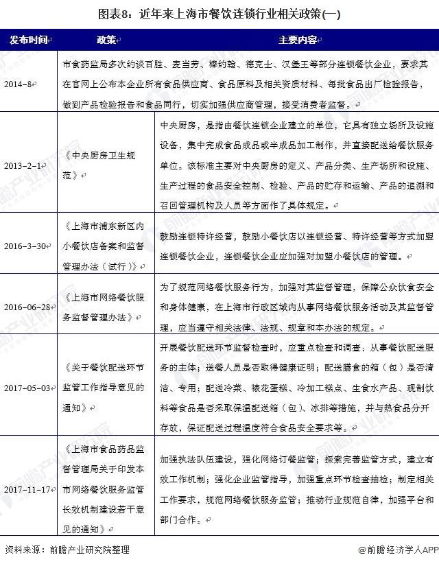 图表8:近年来上海市餐饮连锁行业相关政策(一)