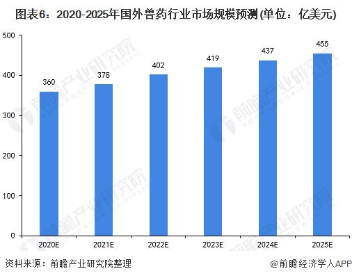 图表6:2020-2025年国外兽药行业市场规模预测(单位:亿美元)