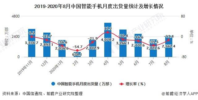 2019-2020年8月中国智能手机月度出货量统计及增长情况