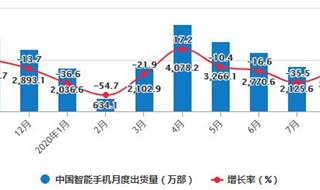 2020年1-8月中国智能手机行业市场分析:累计出货量达到1.96亿部