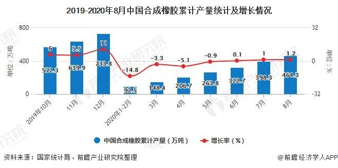 2019-2020年8月中国合成橡胶累计产量统计及增长情况