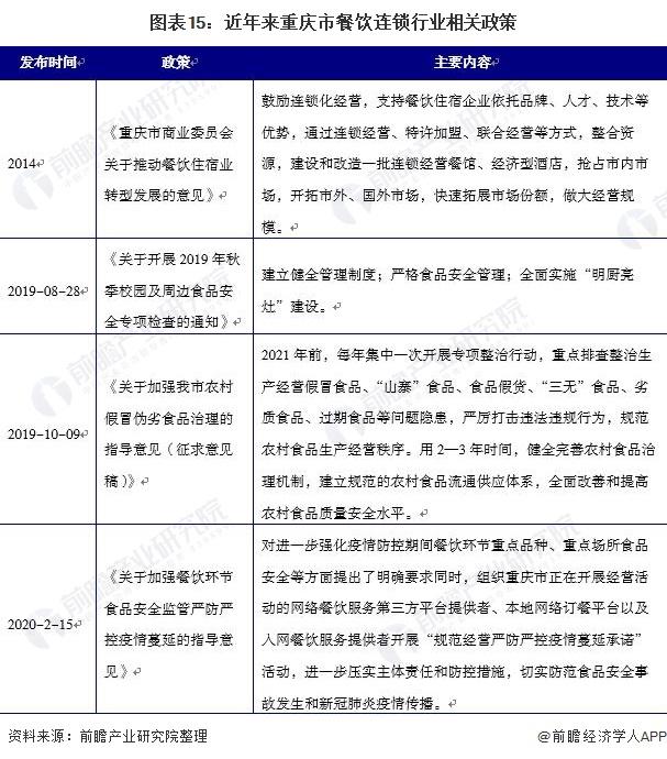 图表15:近年来重庆市餐饮连锁行业相关政策