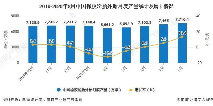 2019-2020年8月中国橡胶轮胎外胎月度产量统计及增长情况