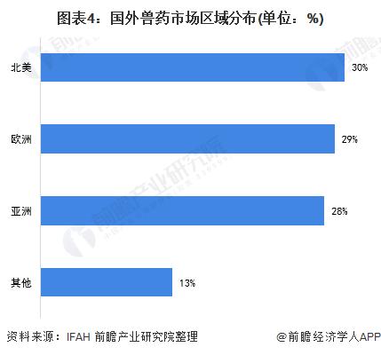 图表4:国外兽药市场区域分布(单位:%)