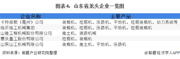 图表4:山东省龙头企业一览图