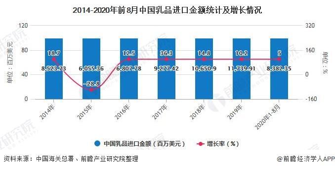 2014-2020年前8月中国乳品进口金额统计及增长情况
