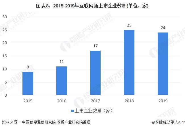 图表8:2015-2019年互联网新上市企业数量(单位:家)
