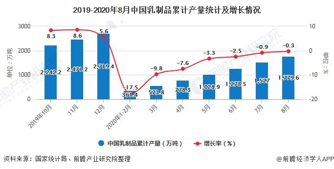2019-2020年8月中国乳制品累计产量统计及增长情况