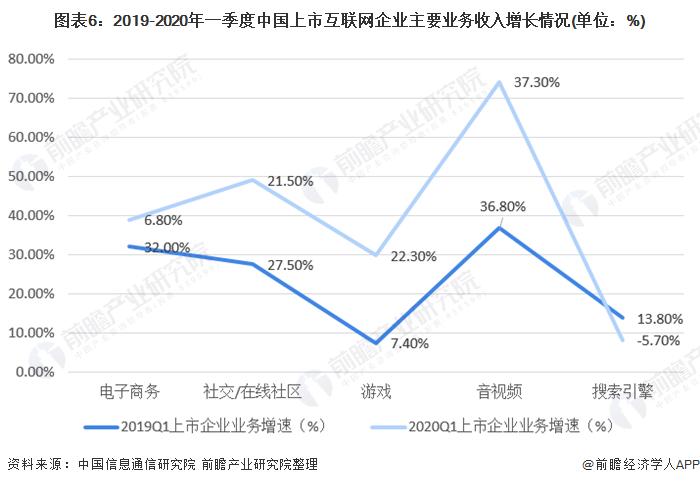 图表6:2019-2020年一季度中国上市互联网企业主要业务收入增长情况(单位:%)