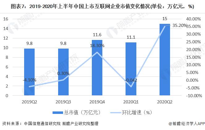 图表7:2019-2020年上半年中国上市互联网企业市值变化情况(单位:万亿元,%)