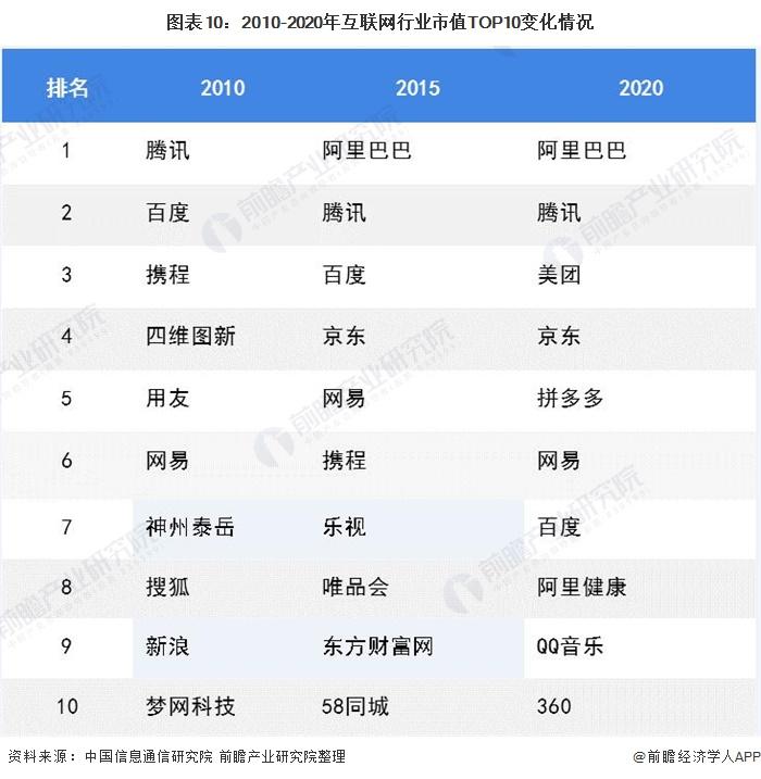 图表10:2010-2020年互联网行业市值TOP10变化情况