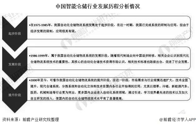 中国智能仓储行业发展历程分析情况
