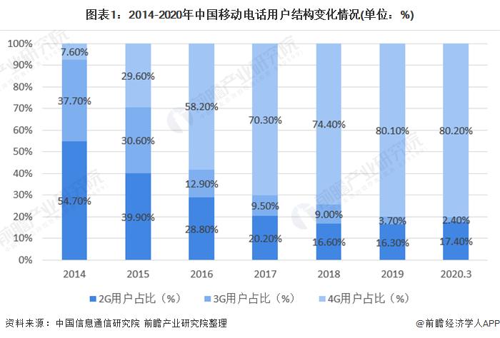 图表1:2014-2020年中国移动电话用户结构变化情况(单位:%)