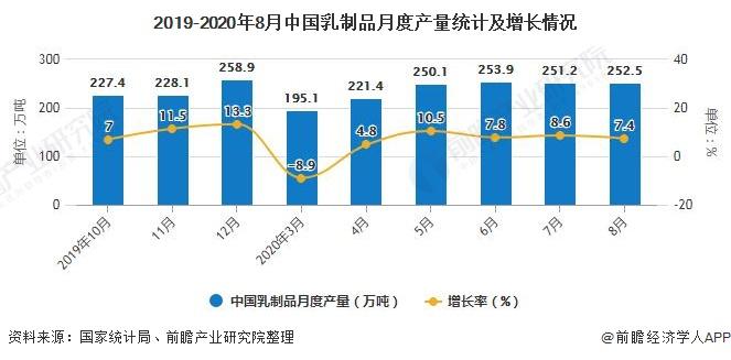 2019-2020年8月中国乳制品月度产量统计及增长情况