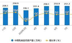 2020年1-8月中国<em>乳制品</em>行业市场分析:累计产量或将近1800万吨