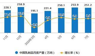 2020年1-8月中国乳制品行业市场分析:累计产量或将近1800万吨