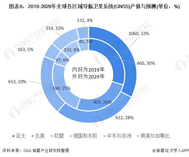 圖表6︰2019-2029年全球各區域導航衛星系統(GNSS)產值與預測(單位︰%)