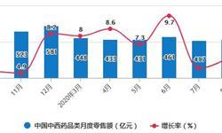 2020年1-8月中国中成药行业市场分析:累计出口量超7700吨
