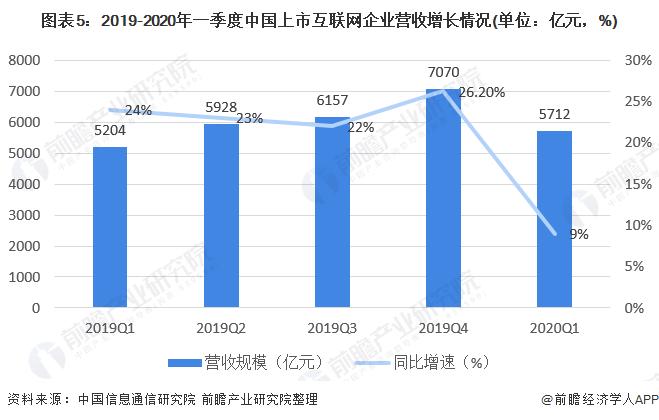 图表5:2019-2020年一季度中国上市互联网企业营收增长情况(单位:亿元,%)