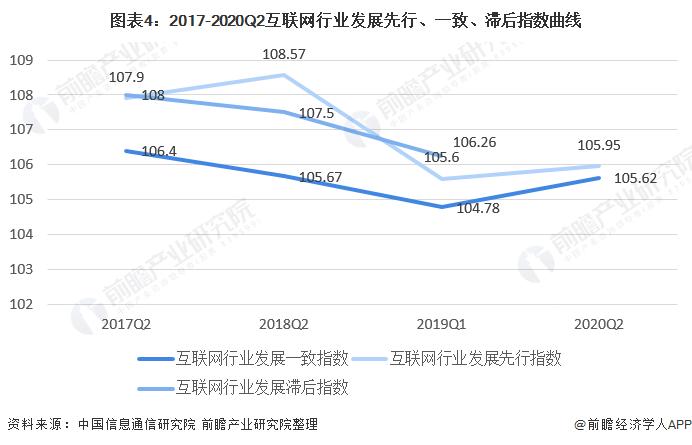 图表4:2017-2020Q2互联网行业发展先行、一致、滞后指数曲线