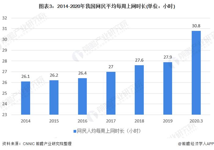 图表3:2014-2020年我国网民平均每周上网时长(单位:小时)