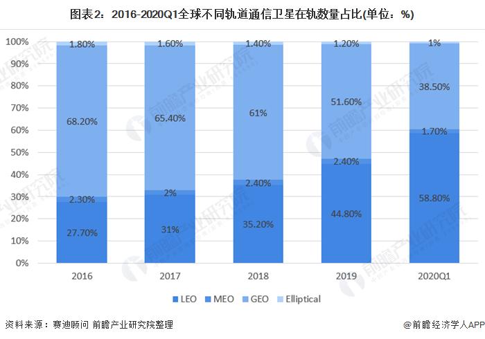 圖表2︰2016-2020Q1全球不同軌道通信衛星在軌數量佔比(單位︰%)