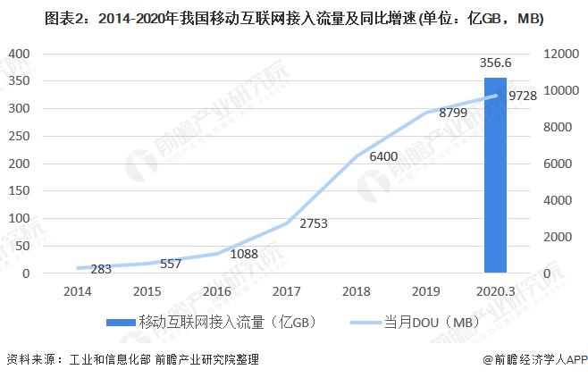 图表2:2014-2020年我国移动互联网接入流量及同比增速(单位:亿GB,MB)