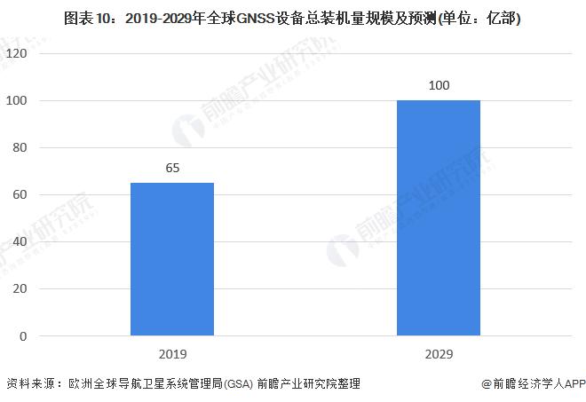 圖表10︰2019-2029年全球GNSS設備總裝機量規模及預測(單位︰億部)