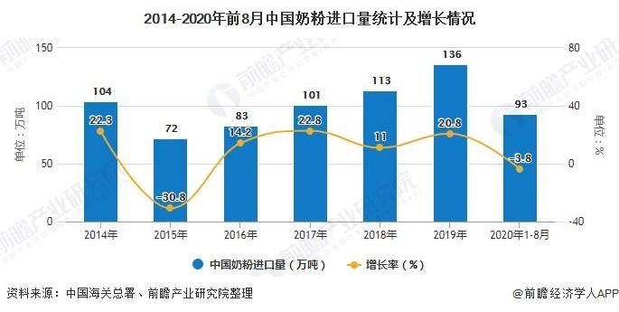 2014-2020年前8月中国奶粉进口量统计及增长情况