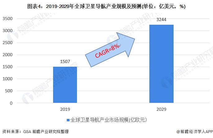 圖表4︰2019-2029年全球衛星導航產業規模及預測(單位︰億美元,%)