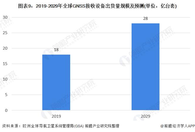 圖表9︰2019-2029年全球GNSS接收設備出貨量規模及預測(單位︰億台套)