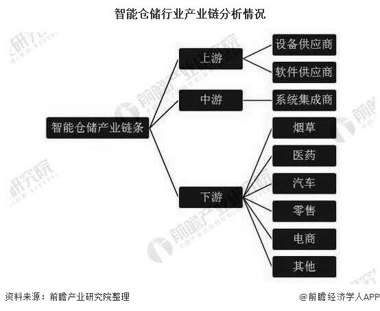 智能仓储行业产业链分析情况