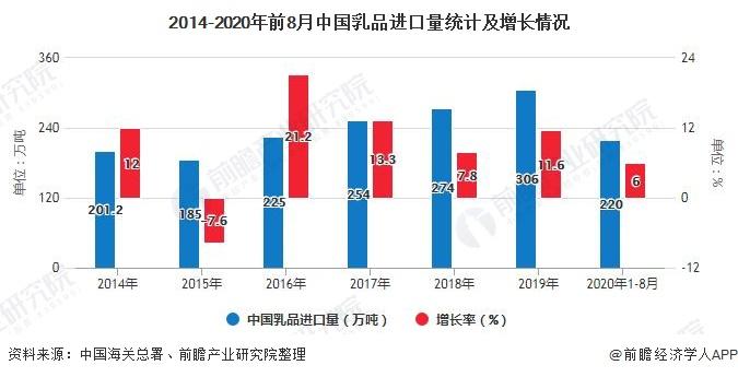 2014-2020年前8月中国乳品进口量统计及增长情况