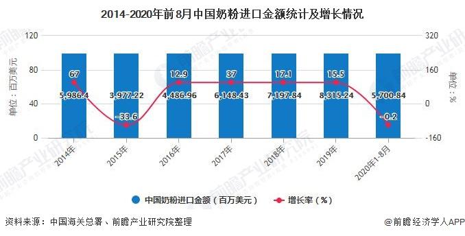 2014-2020年前8月中国奶粉进口金额统计及增长情况